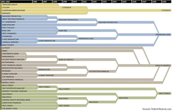 bank chart twitpic